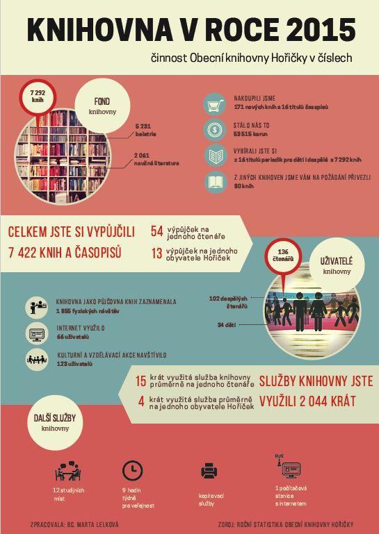 OBRÁZEK : horicky_infografika_2015.jpg